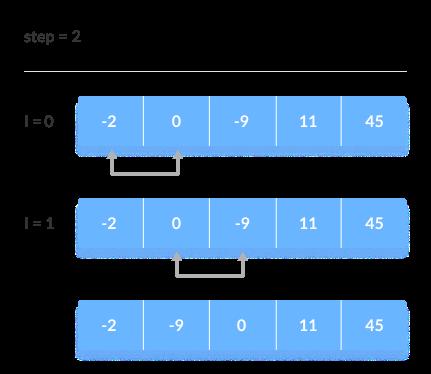Swapping hanya terjadi jika elemen pertama lebih besar dari elemen berikutnya