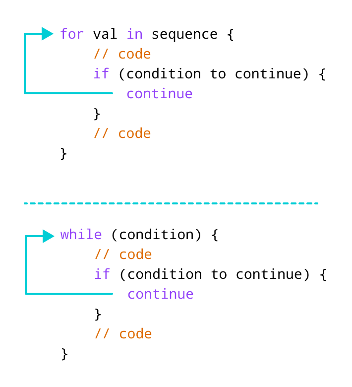 How continue statement works in Swift