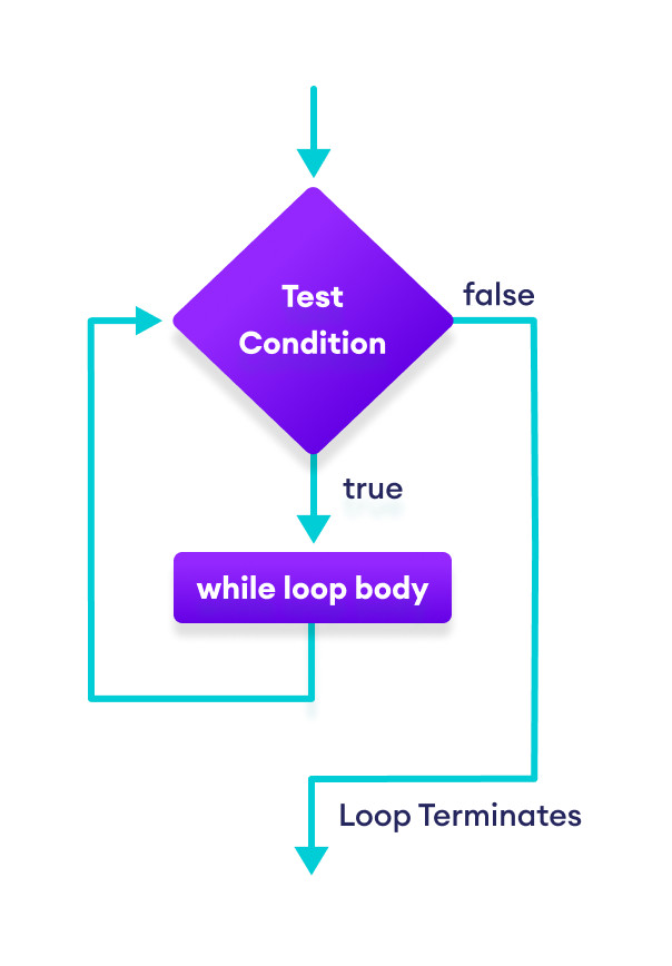 How while loop works in Swift