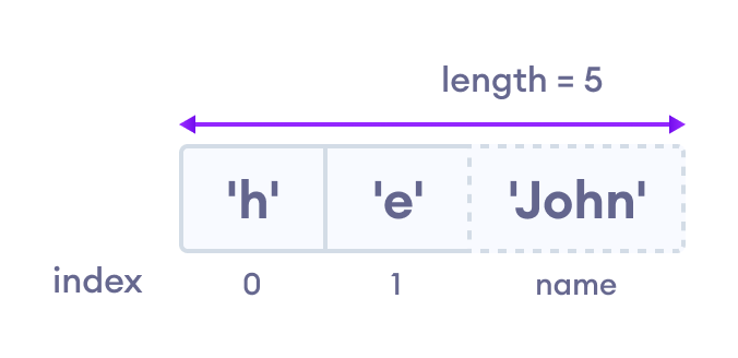 Array indexing in JavaScript