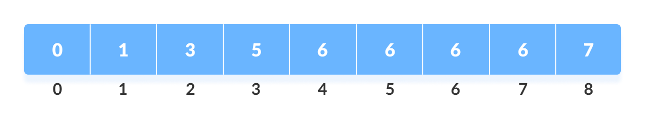 Counting Sort Step