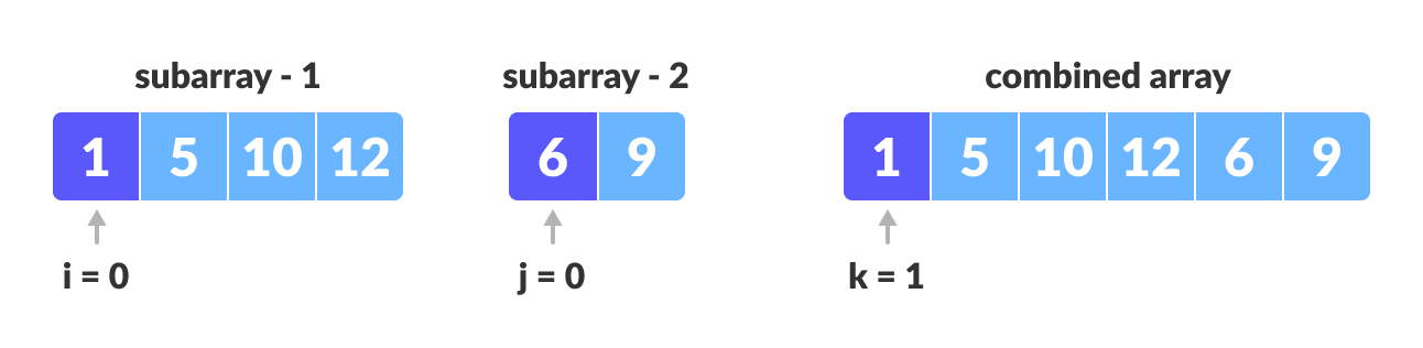 Maintain indices of copies of sub array and main array