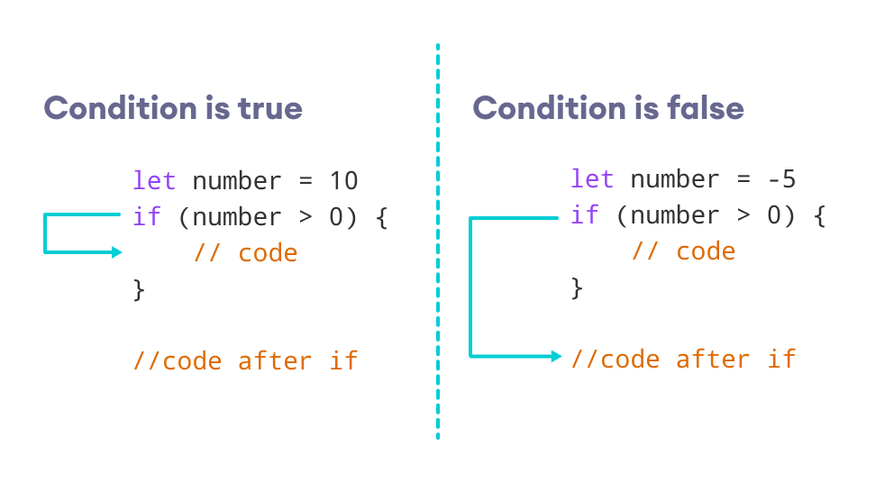 swift if if else statement with
