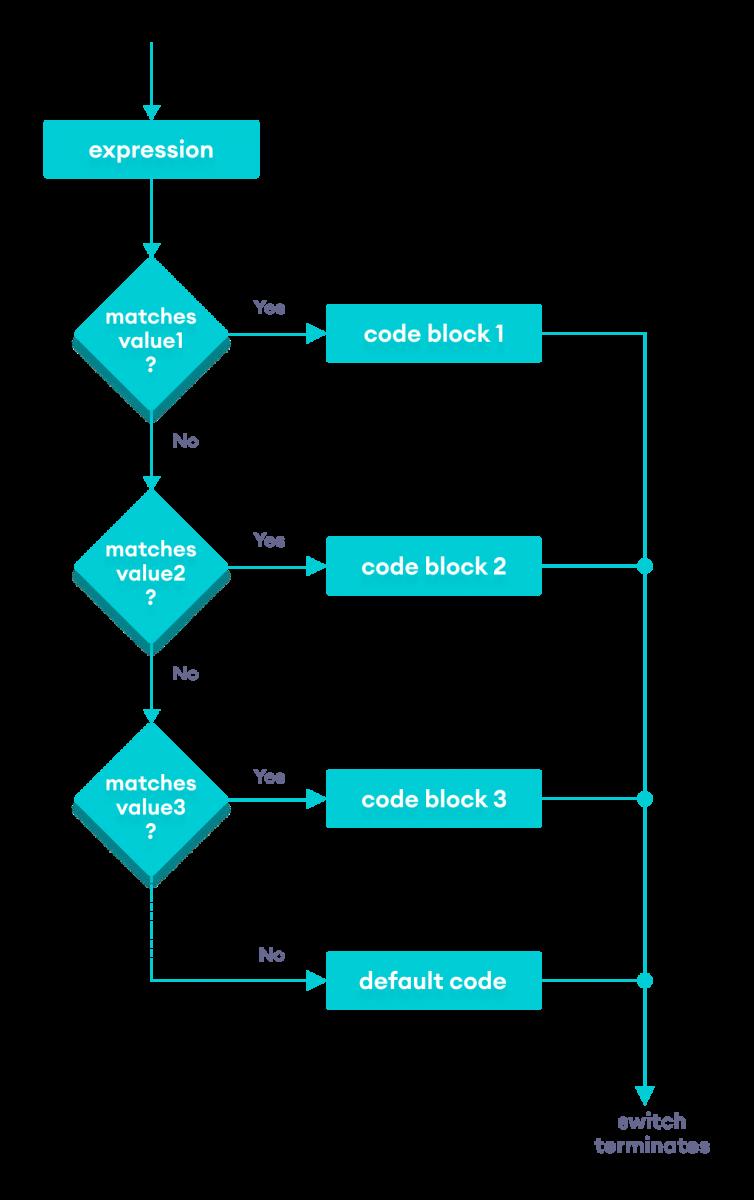 Flowchart of the Java switch statement