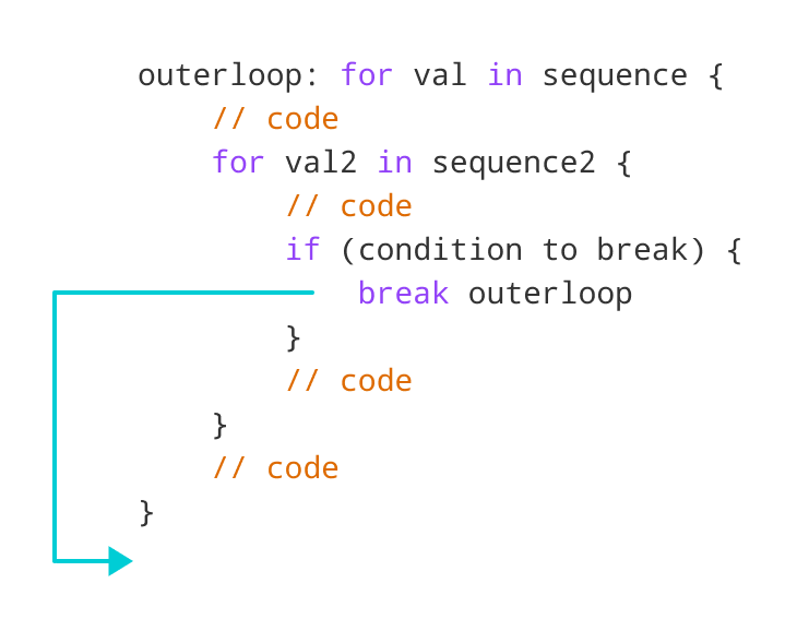 How labeled break works