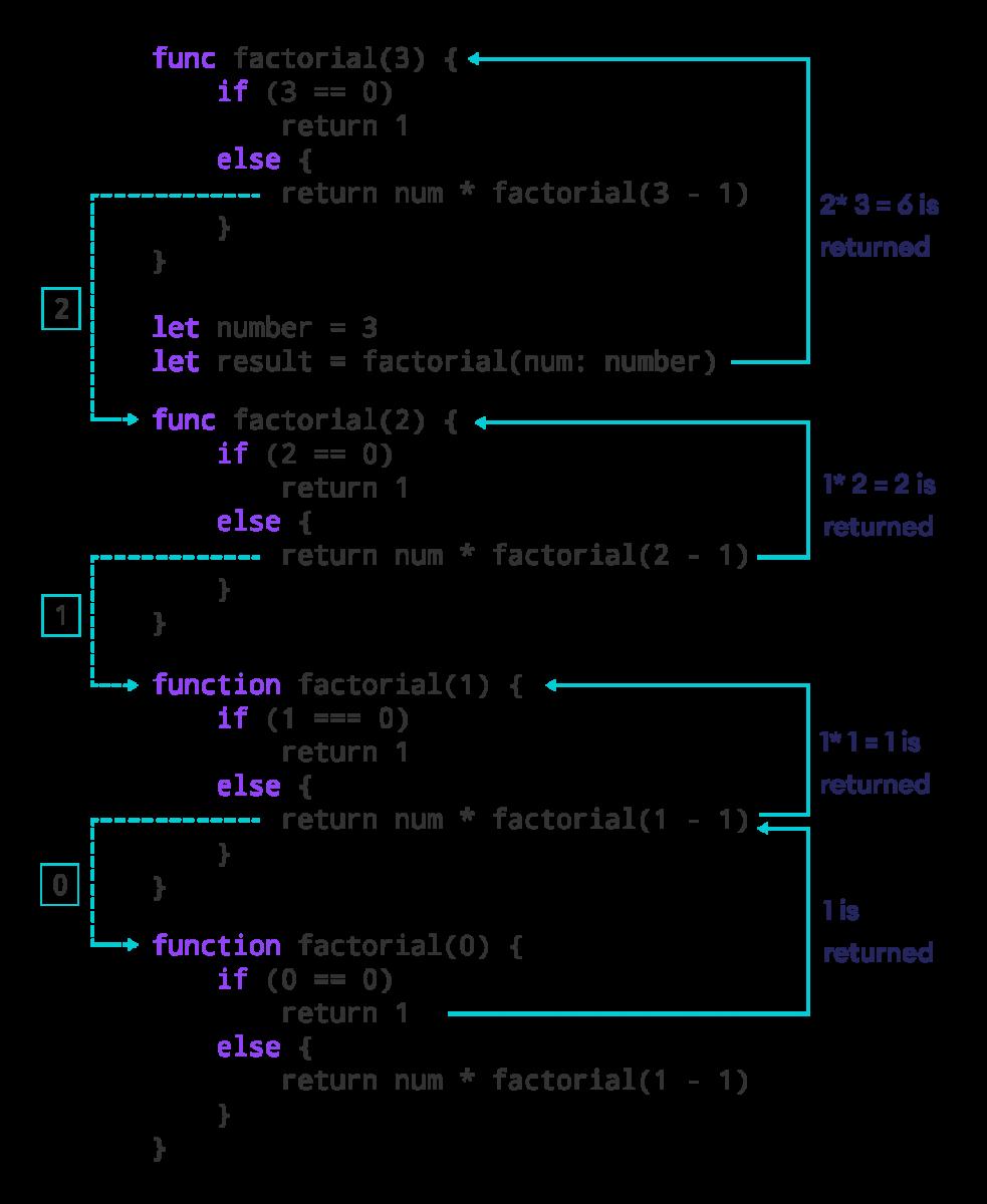 Computing Factorial Using Recursion
