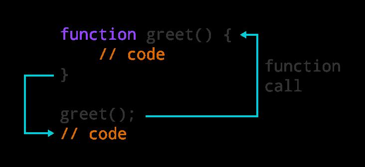 Working of JavaScript function