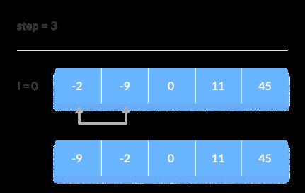 Array diurutkan jika semua elemen disimpan dalam urutan yang benar.