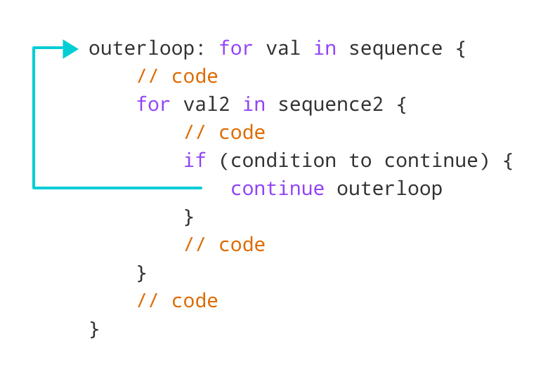 How labeled continue works