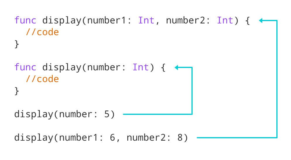 Working of Swift Function Overloading for display() function