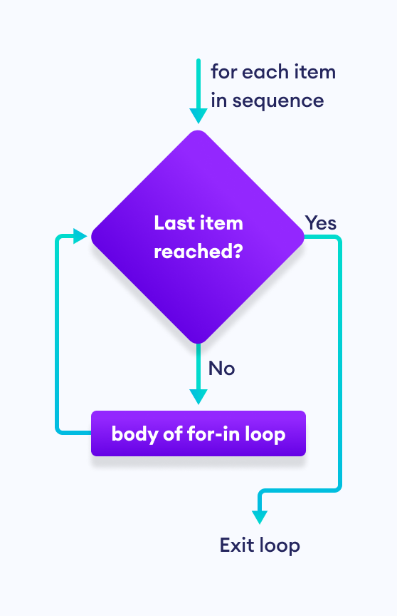 How for-in loop works in Swift