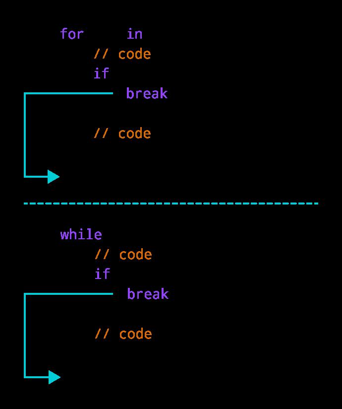 How break statement works in Swift