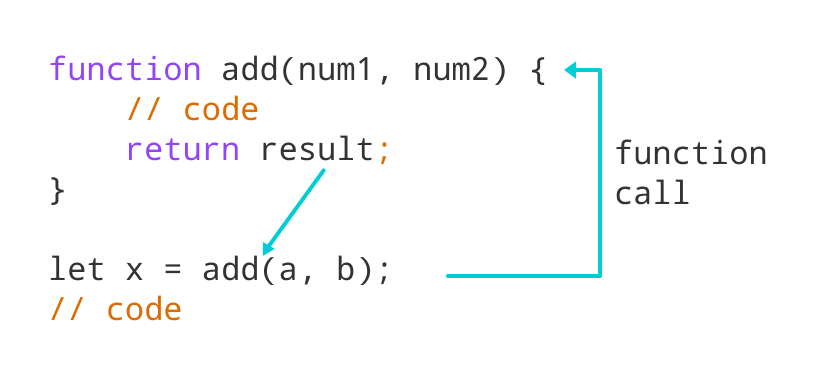 Working of JavaScript Function with return statement