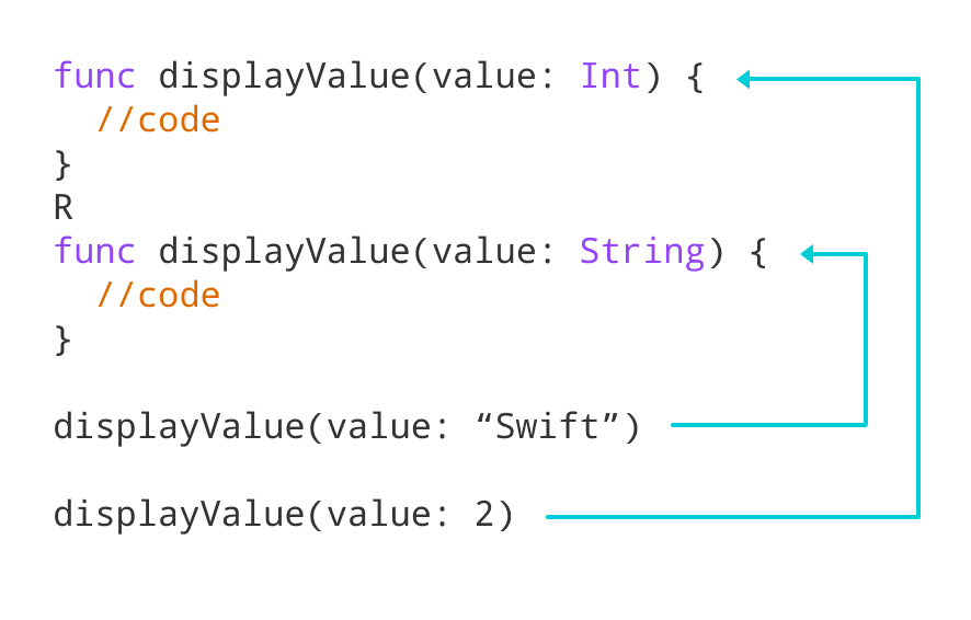 Working of Swift Function Overloading for displayValue() function
