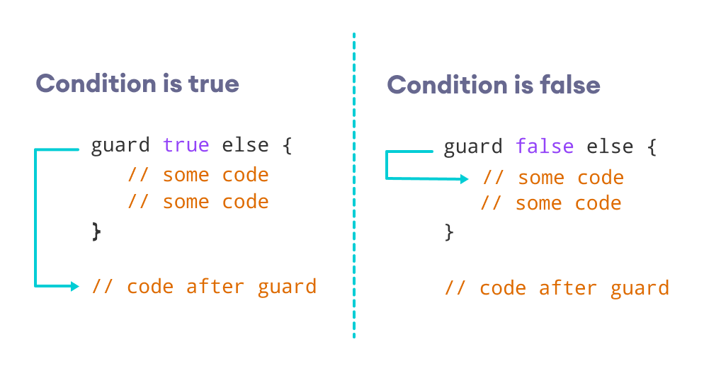 How guard statement works in Swift