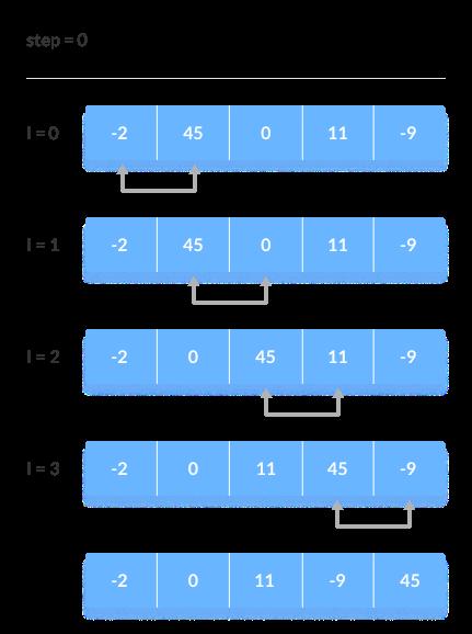 Bandingkan dua elemen yang berdekatan dan tukar jika elemen pertama lebih besar dari elemen berikutnya