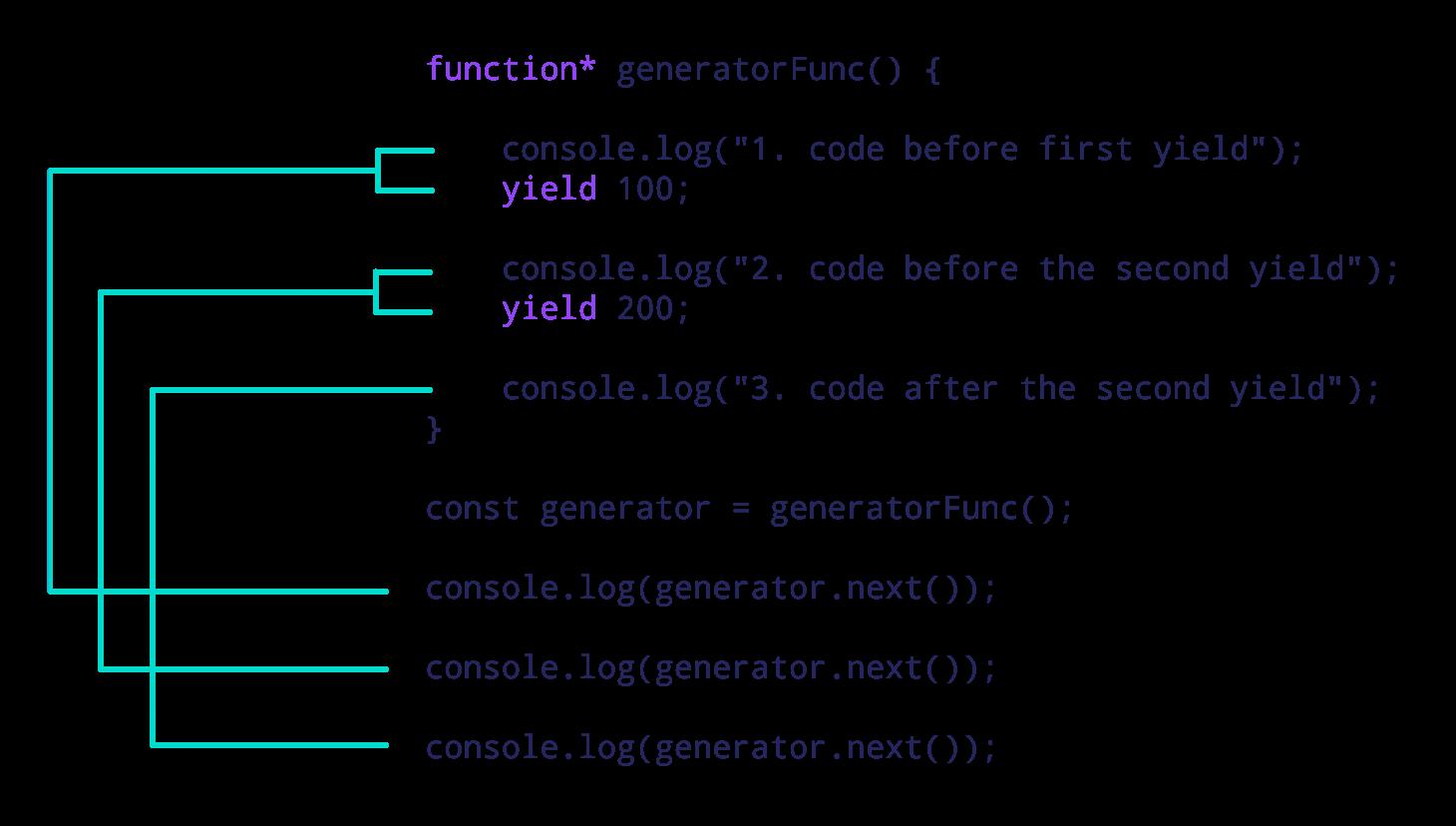 Working of generator function in JavaScript