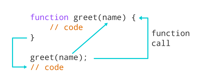 Working of JavaScript Function with parameter