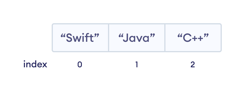 How array index works