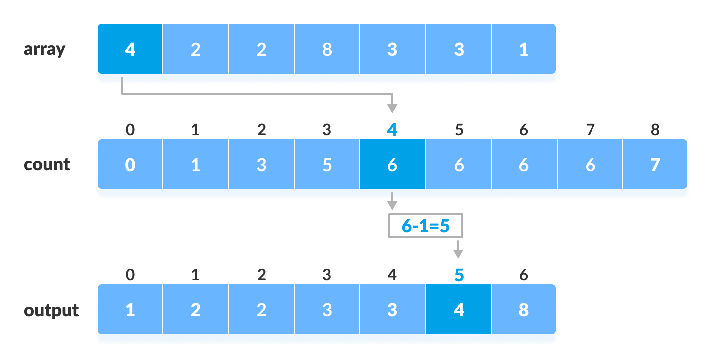 Counting Sort Steps