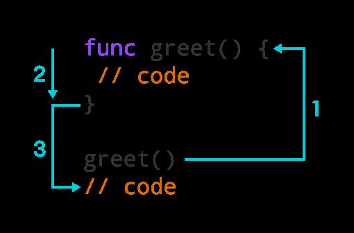 Swift Function
