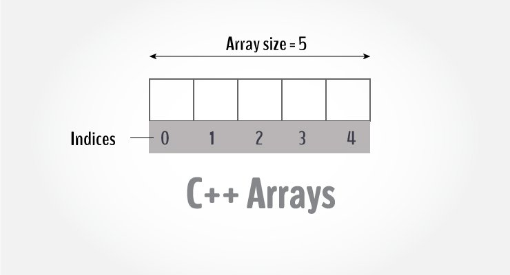 Understand C++ Arrays With Detail Explanation and Examples