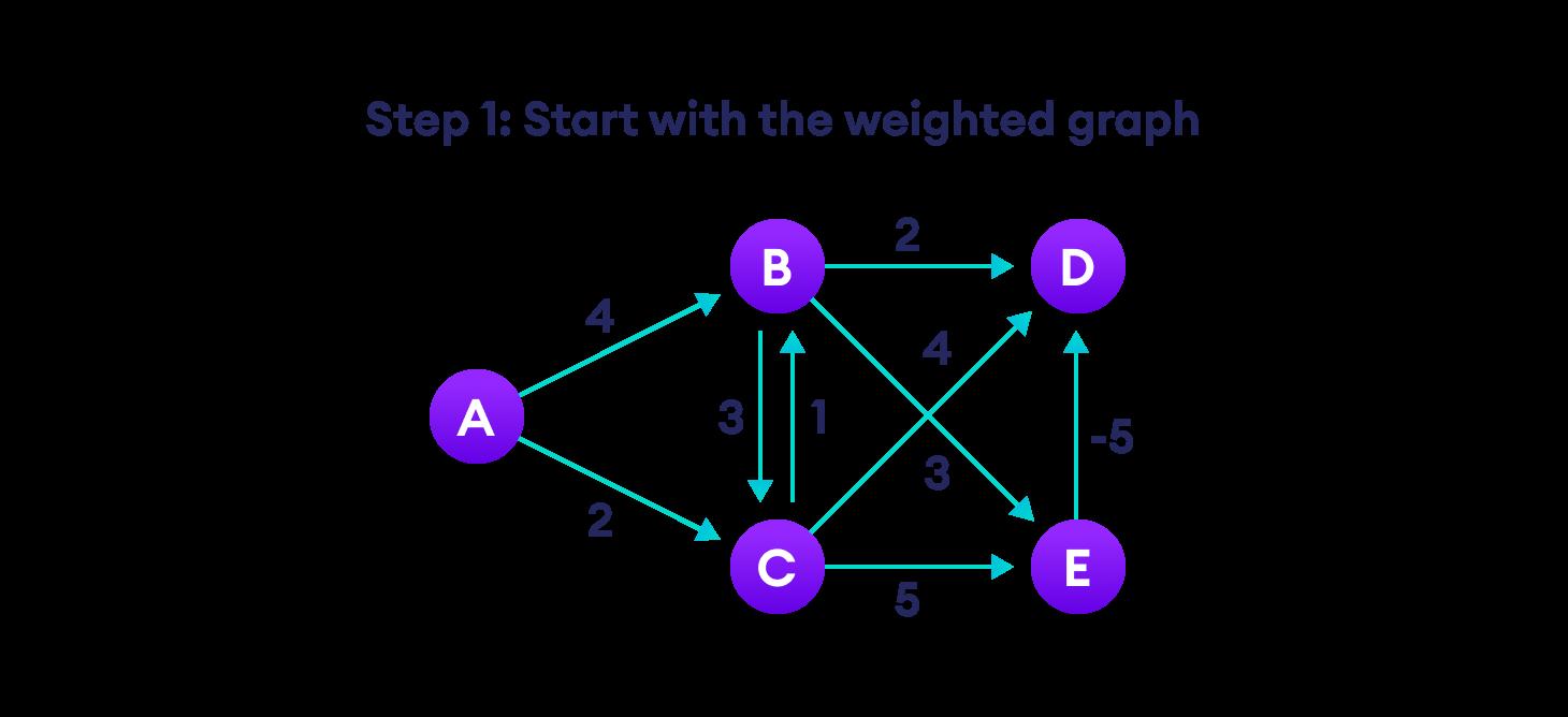 steps for bellman ford algorithm