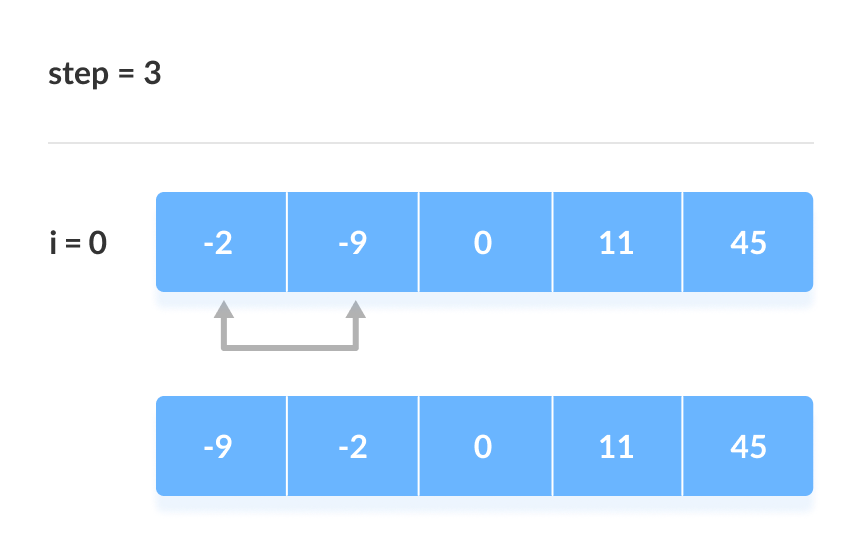 Bubble Sort steps