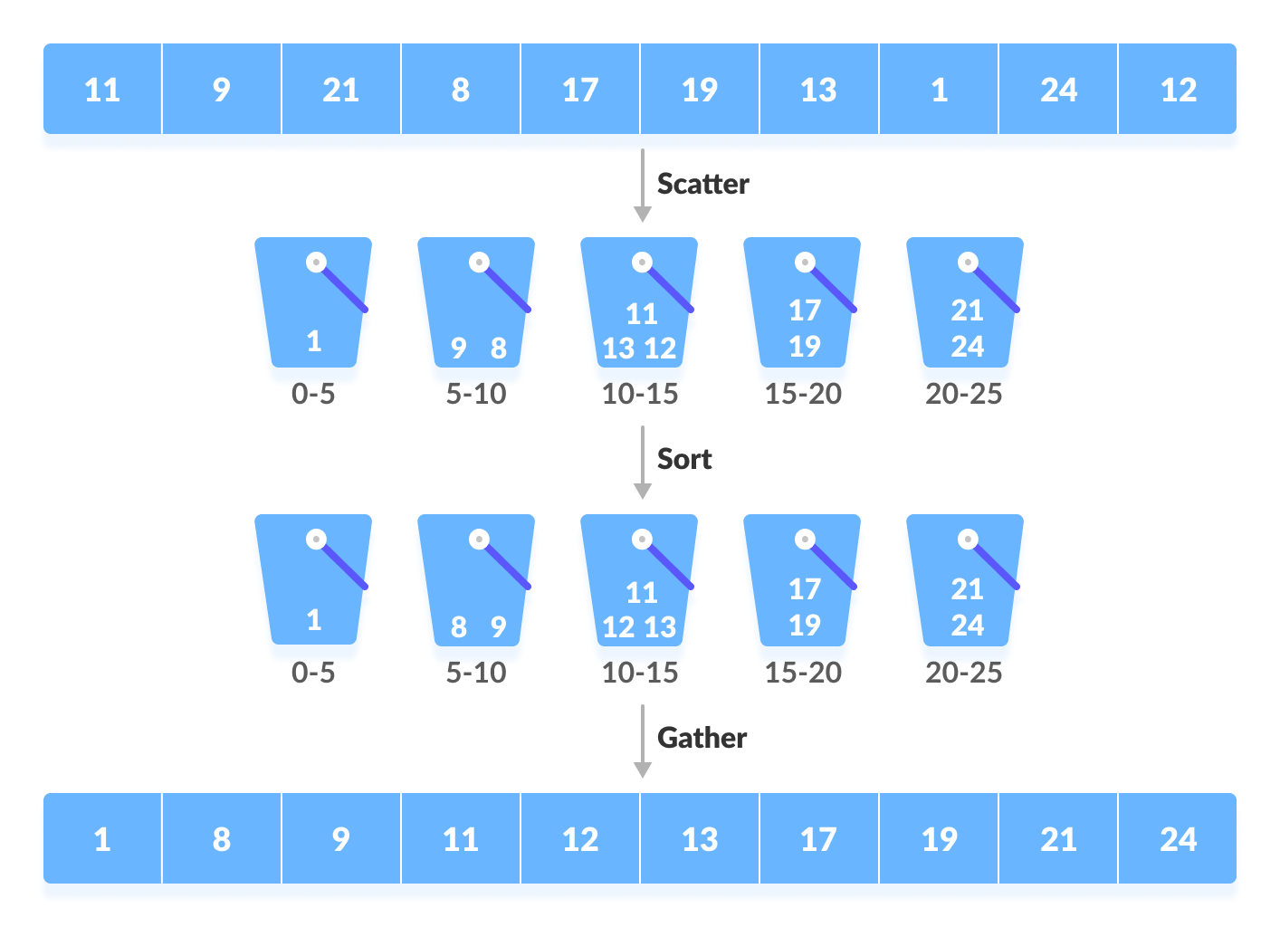 Bucket Sort Algorithm