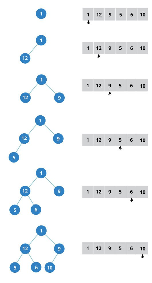 a complete binary tree can be built by adding elements from left to right