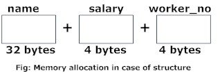 Memory allocation of structure variable in C programming