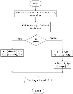 Flowchart of roots of quadratic equation