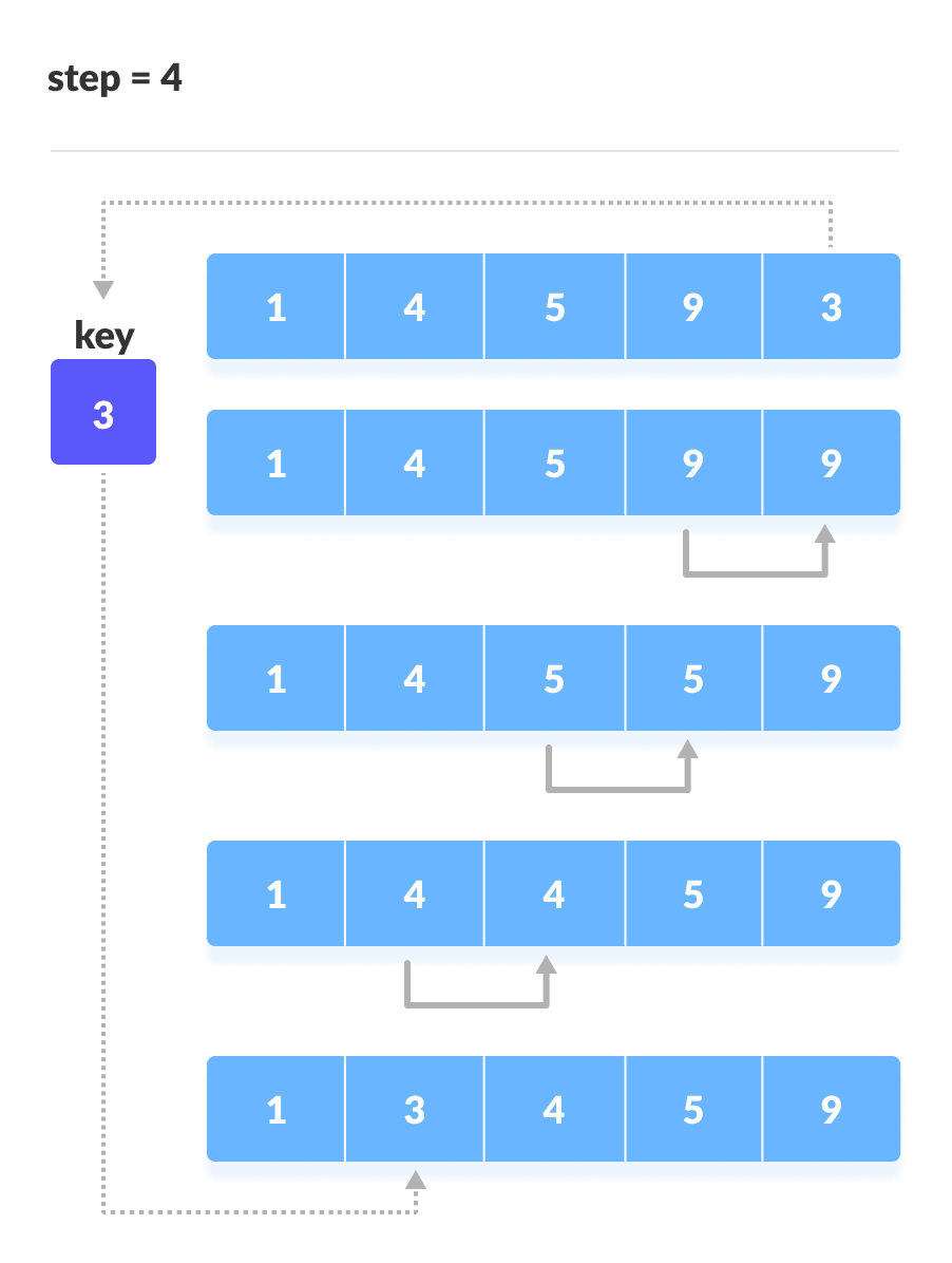 Insertion Sort Steps