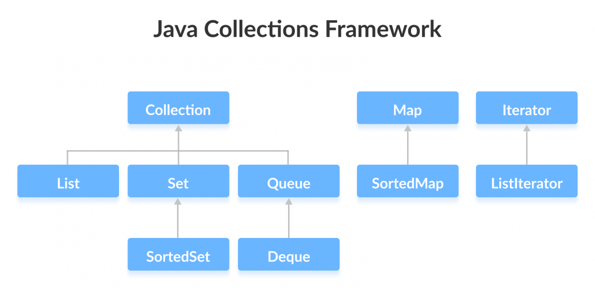 Interfaces in the Java Collections Framework