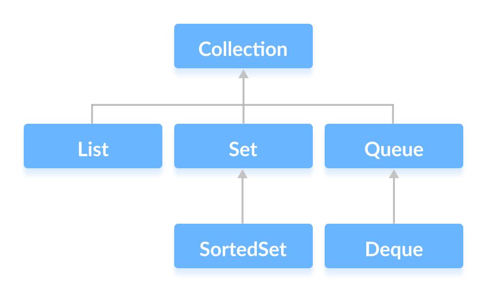 Java Collection Interface y sus subinterfaces.