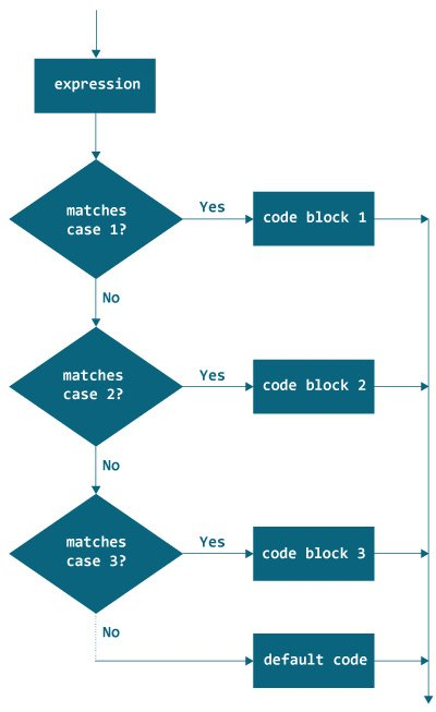 Flowchart of Java switch statement