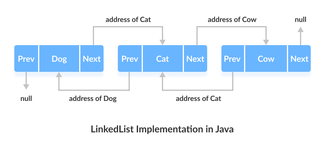 Working of LinkedList in Java