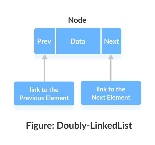 Node in a linked list