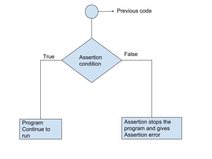 Python Assert Flowchart