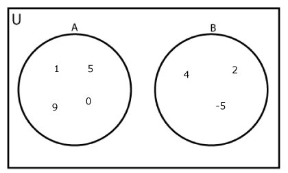 Disjoint Sets Venn Diagram