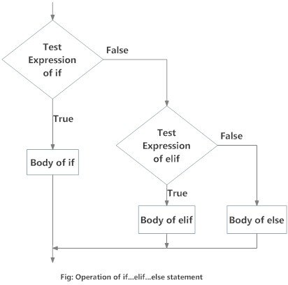 Flowchart of if...elif....else in python programming