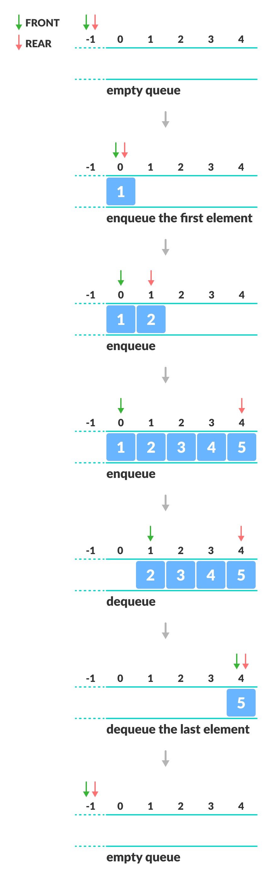 Demonstrating how front and rear indexes are modified during enqueue and dequeue operations