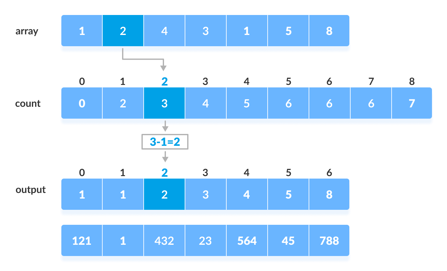 Radix Sort working with Counting Sort as intermediate step