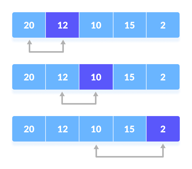 Selection Sort Steps