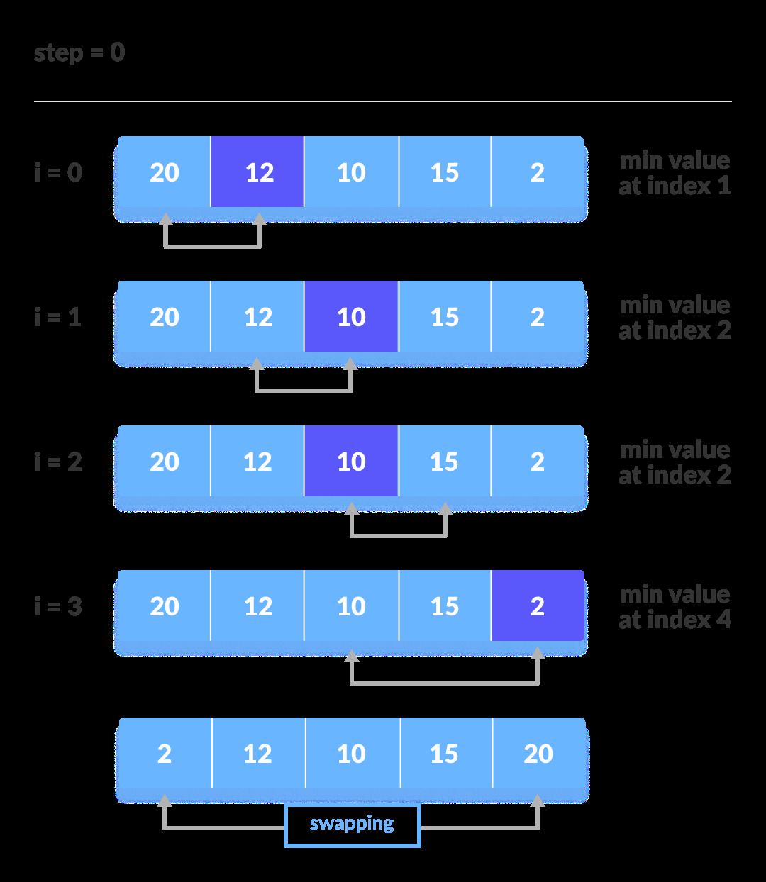 C Programlama Selection Sort(Seçmeli Sıralama)