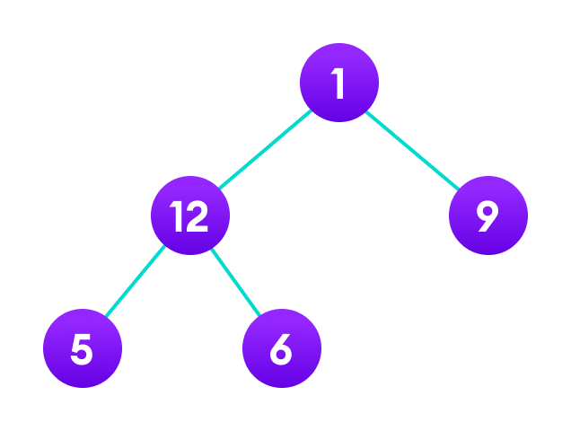 Postorder Tree Traversal