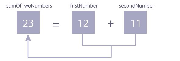 Sum of two integers in C programming