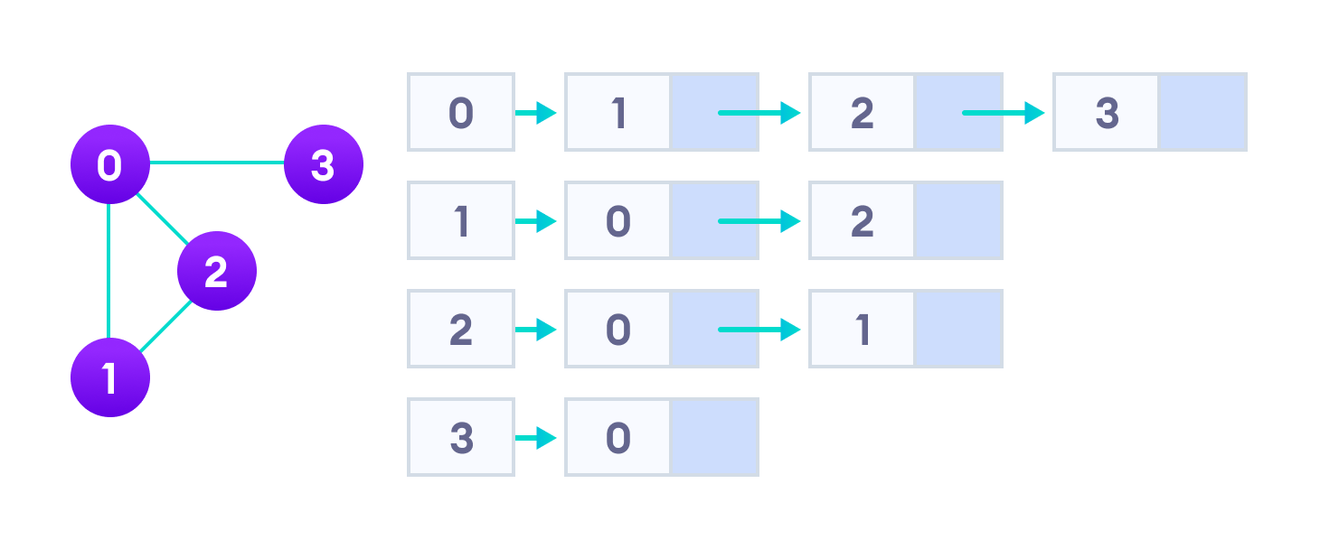 adjacency list representation represents graph as array of linked lists where index represents the vertex and each element in linked list represents the edges connected to that vertex