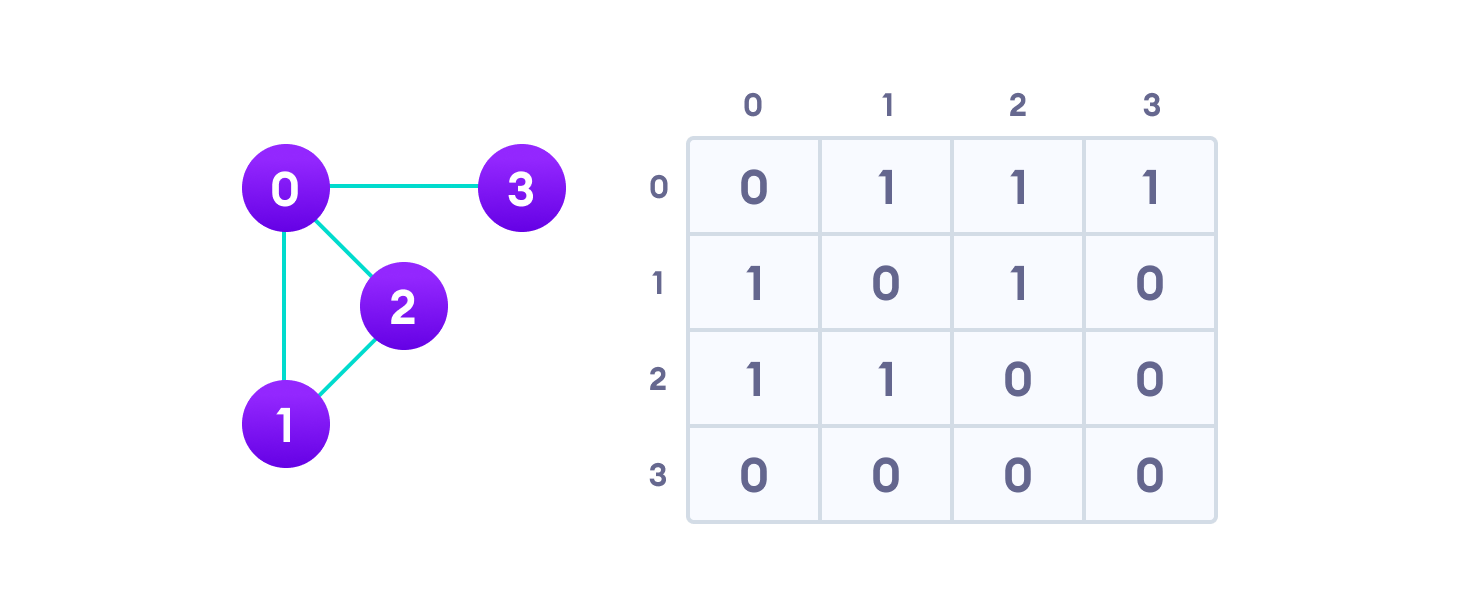 graph adjacency matrix for sample graph shows that the value of matrix element is 1 for the row and column that have an edge and 0 for row and column that don't have an edge
