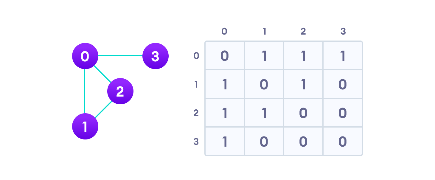 a graph and its equivalent adjacency matrix